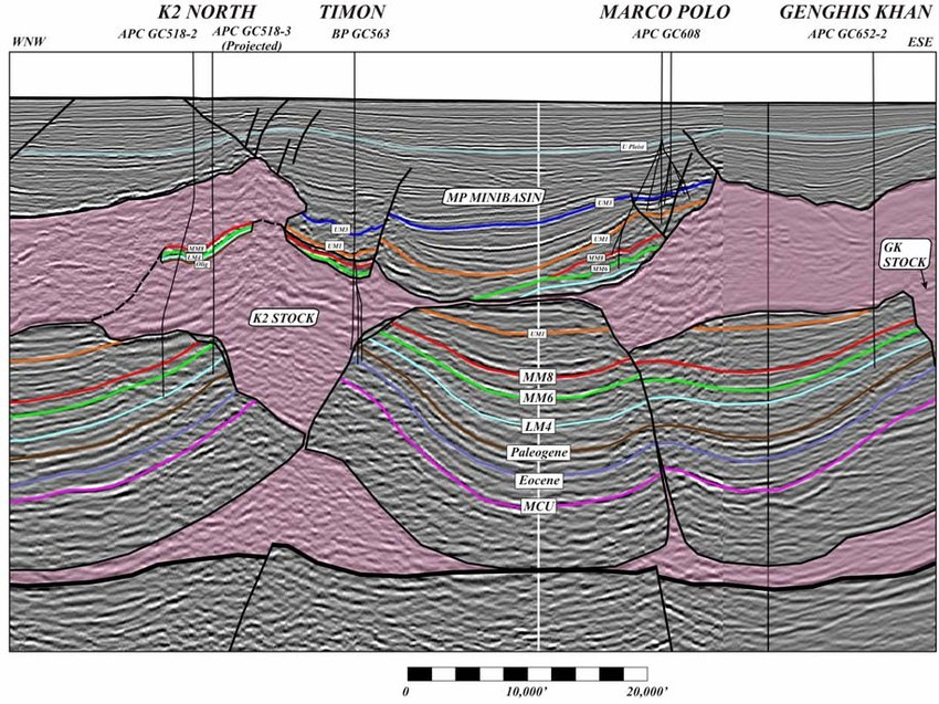K2/K2-North-Marco Polo-Genghis Khan transect (from Mount et al