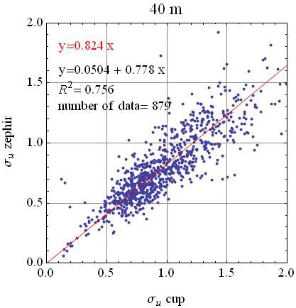 Example of regression plot of the 10 minutes wind speed standard