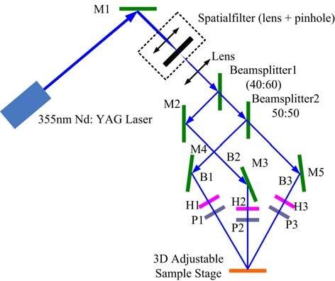 Schematic optical setup of three-beam interference setup M1, M2, M3