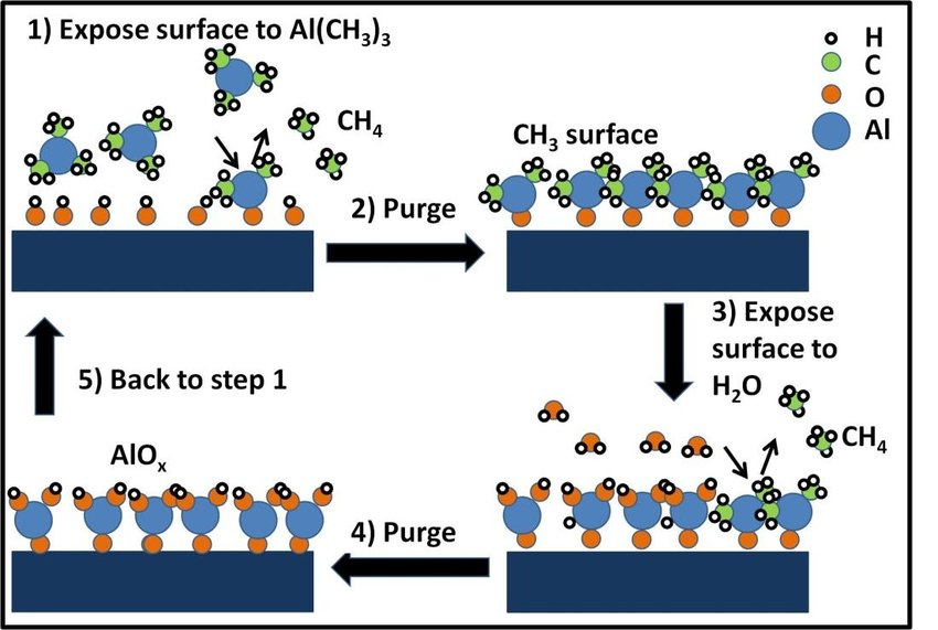 ALD is a set of two separate self limiting surface reactions The