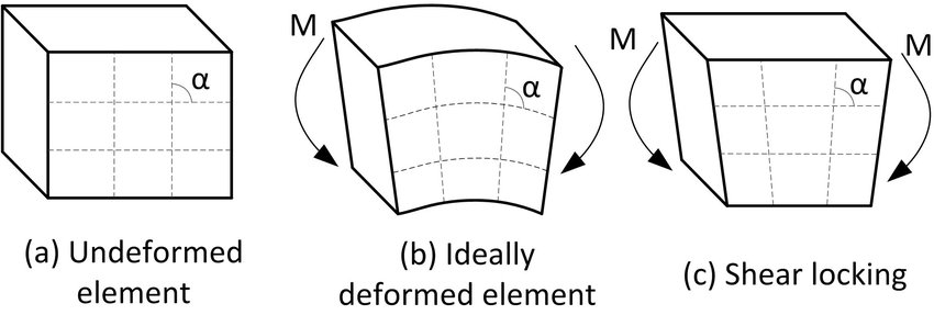 Fig 45 Shear locking of an element (after Sun, 2006) Scientific