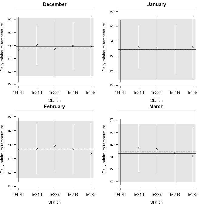 Figure S3 Daily minimum temperature used to describe temperature
