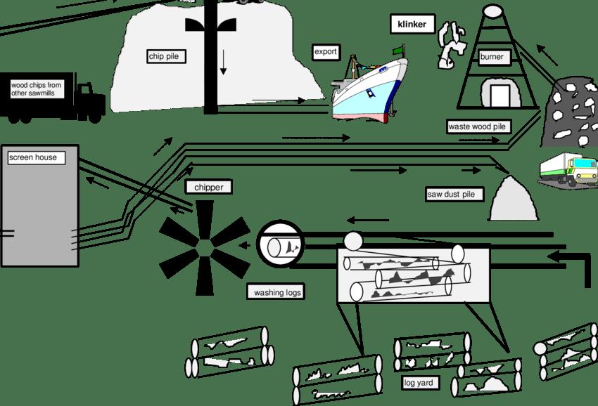 process flow diagram input and output
