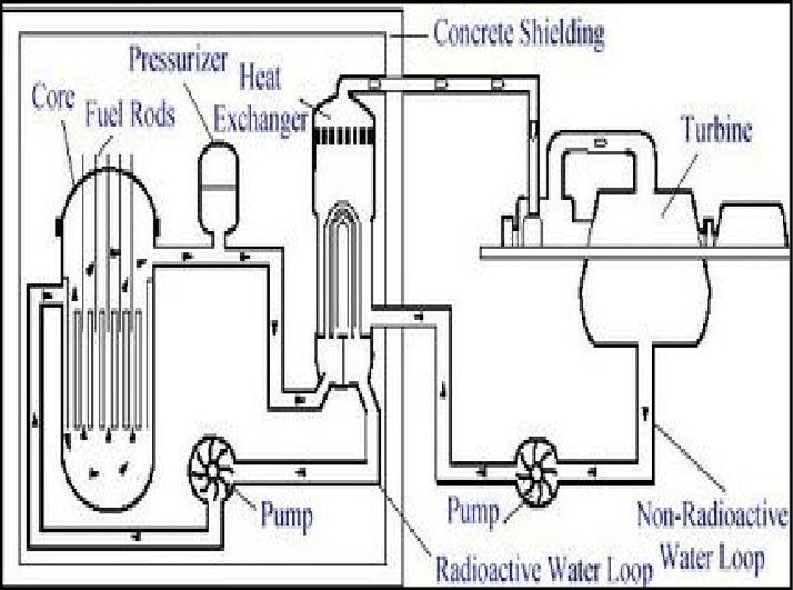 nuclear power plant with block diagram