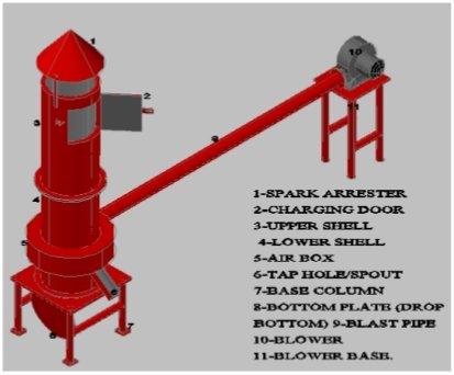 A 3-D description of the fabricated cupola furnace Download