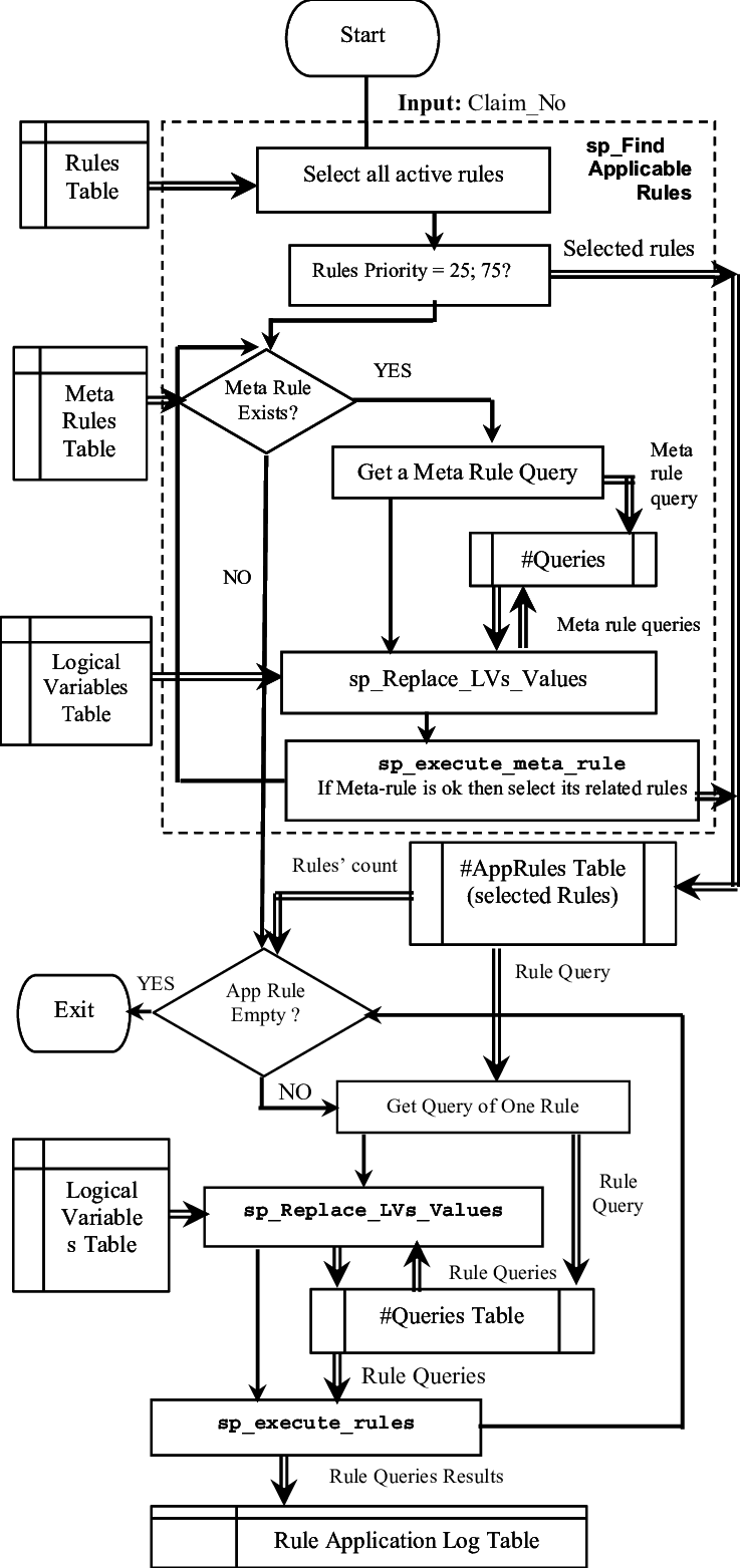business process flow diagram rules