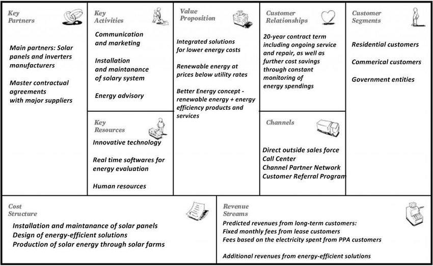 SolarCity \u2013 Business Model Canvas (own illustration) Download