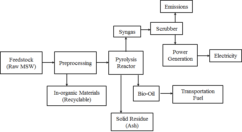 process flow diagram reactor