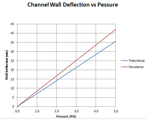 Difference Between FEA Result and Hand Calculation in Beam Bending?