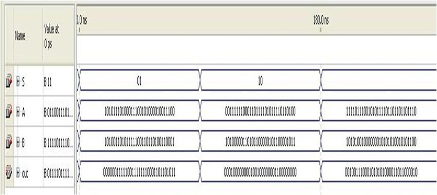 Fig551 Output Timing Diagram of 32 bit ALU Download Scientific