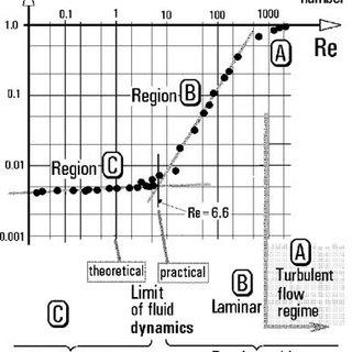 viscous fluid diagram