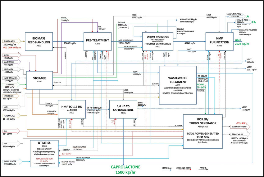 Overall process model for caprolactone production Download