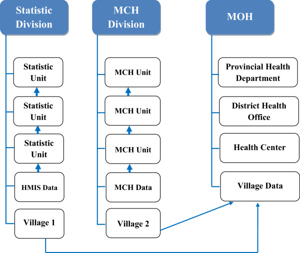 Diagram of Vertical data collection system (OR Facility-based and
