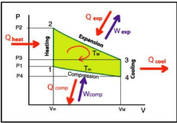 engine compression diagram
