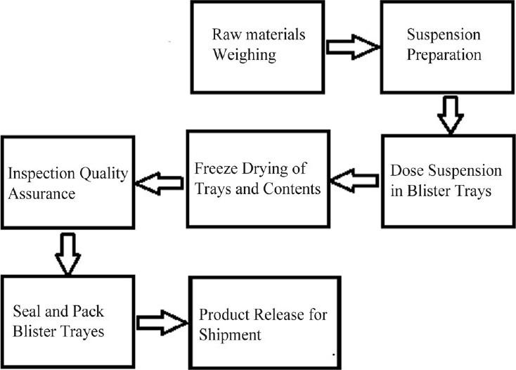 process improvement flow diagram