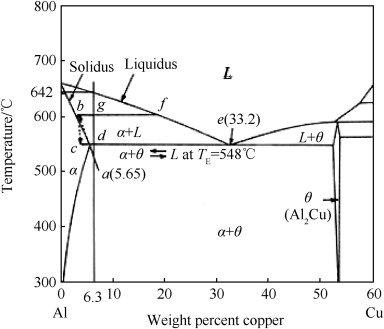 Al\u2013Cu phase diagram Download Scientific Diagram