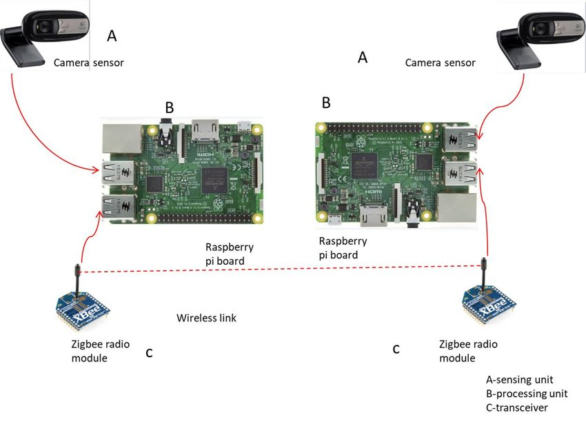 Visual Sensor Network Prototype Download Scientific Diagram