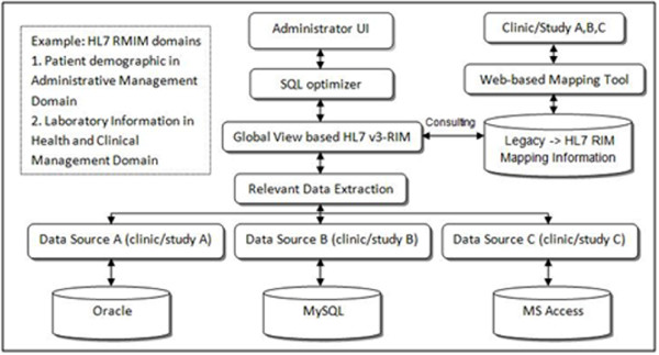 Clinical data integration workflow using HL7 v3-RIM mapping