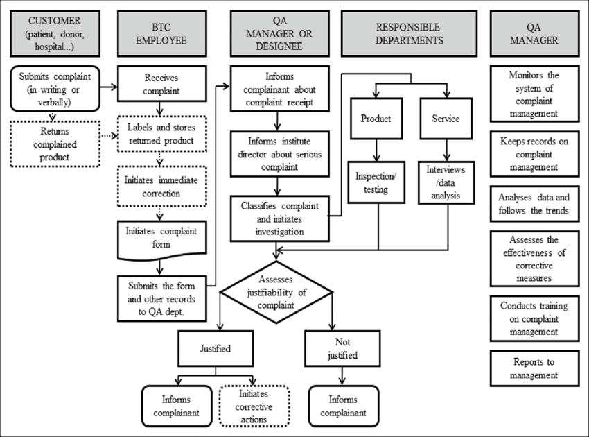 process flow chart quality management system