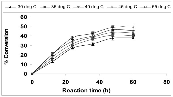 Effect of temperature on biodiesel synthesis Reaction conditions 1 - synthesis reaction