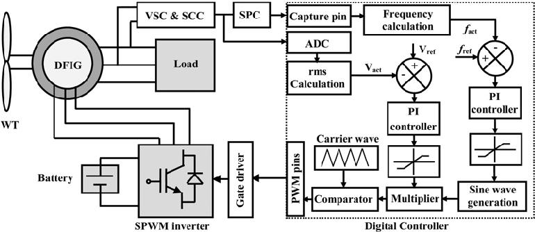 v f control block diagram