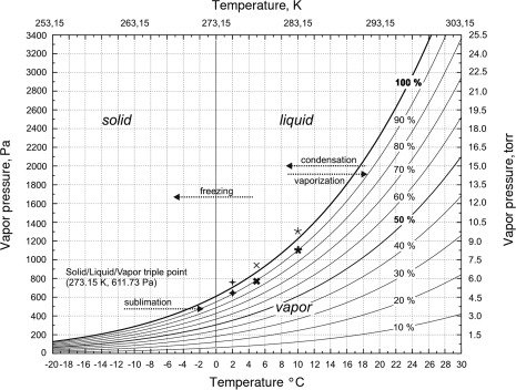 The saturated water vapor pressure curve with marked relative