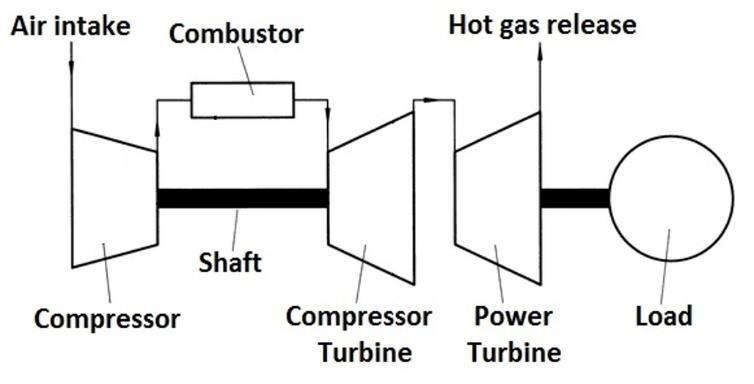 Twin-shaft industrial gas turbine A mechanical shaft bearing system