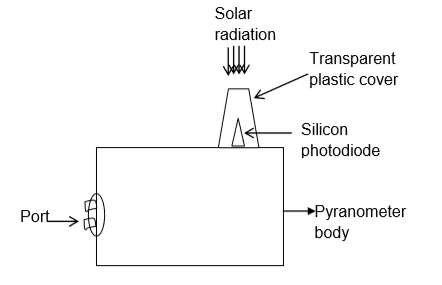 1 Block diagram of Photodiode Pyranometer 31 Components 1 Sensor