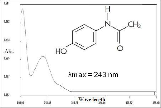 UV-VIS spectra with chemical structure of paracetamol compound