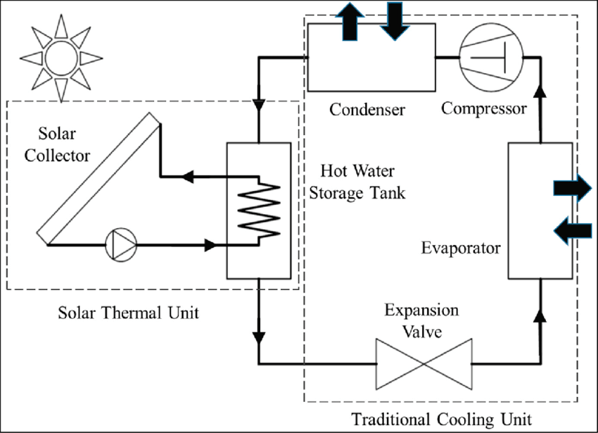 solar water heating system block diagram