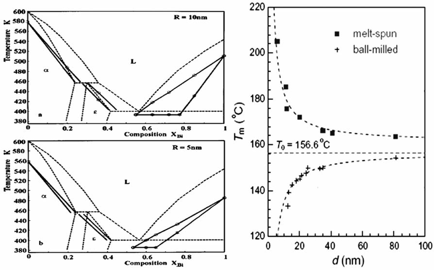 pb phase diagram