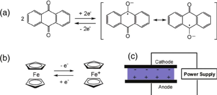 diagram of redox reaction