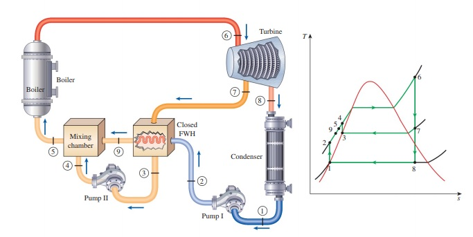 What is the role of Mixing Chamber and Steam Trap in a Closed