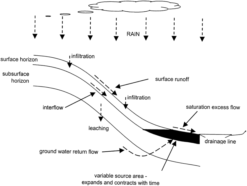 diagram of a runoff