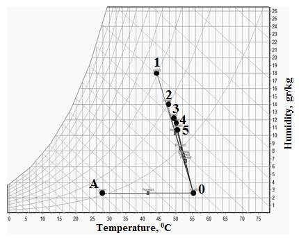 c Air dryer condition in psychrometric chart during drying process