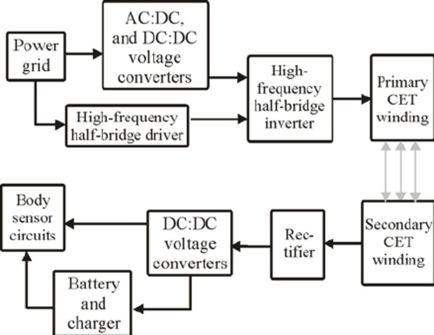 3d block diagram software