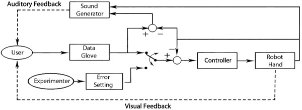 Experiment setting block diagram The subjects controlled the robot