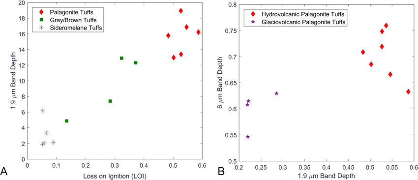 19 μm band depth vs LOI for chemically analyzed tuff samples
