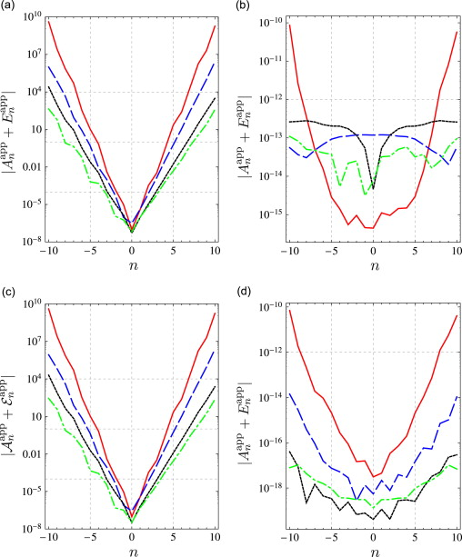 Absolute values of the near-field coefficients,Anapp+Enapp (top