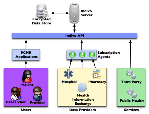 The Indivo architecture demonstrating sources of data \u2013 including a
