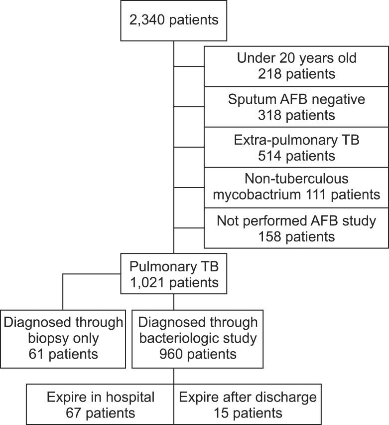 Diagram of selecting patients AFB acid fast bacillus; TB