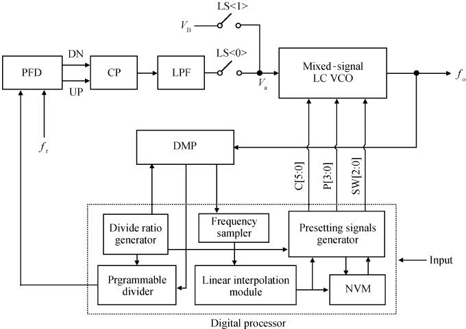 block diagram of 565 pll