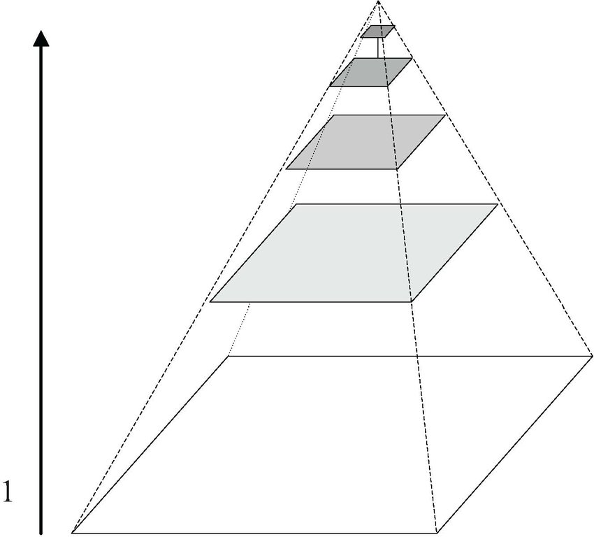 Schematic diagram of Gauss Pyramid Pyramid image selection