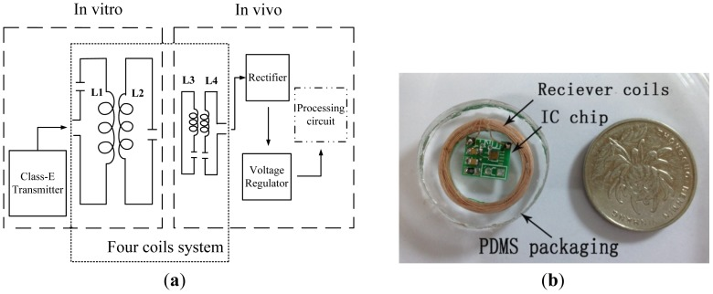 a) Schematic of the wireless resonant energy transfer system; (b