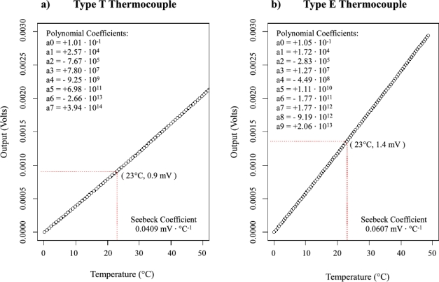 a) Type T thermocouple voltage to temperature conversion plot (b - temperature conversion chart