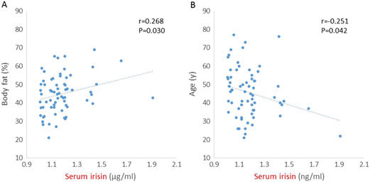 Serum irisin levels were positively associated with body fat (A) and