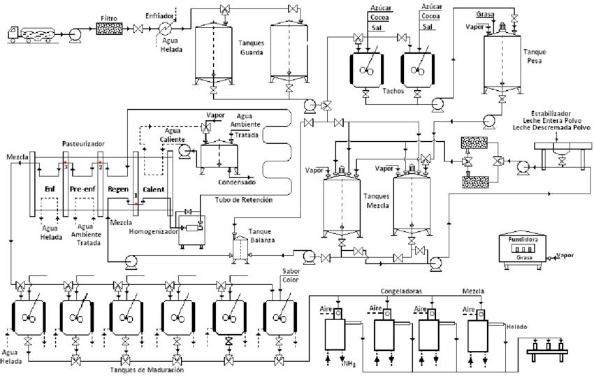 diagramas de circuitos electricos