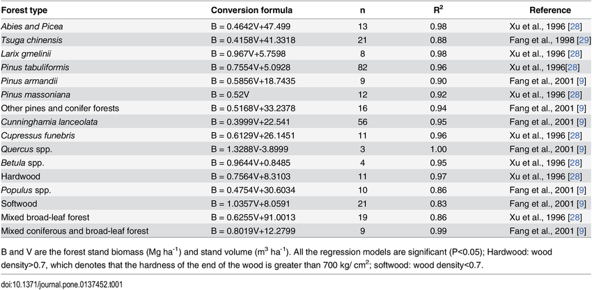 Biomass Volume Conversion Formula For Each Forest Type