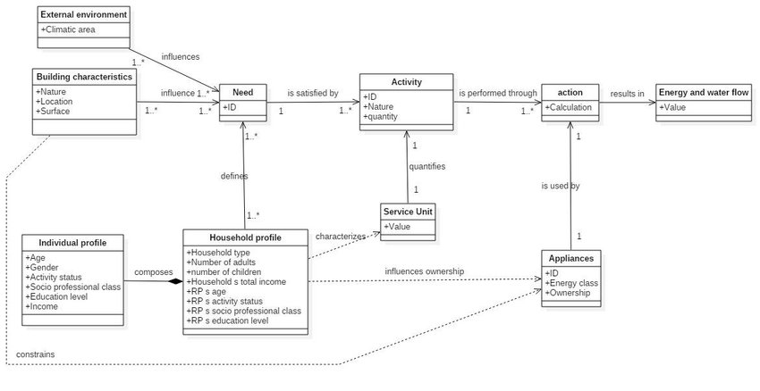 UML class diagram of the Stochastic Activity-Based Energy