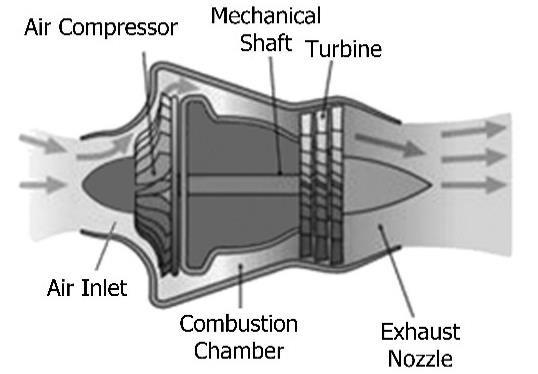 Schematic of a simple gas turbine aero-engine 35 Download